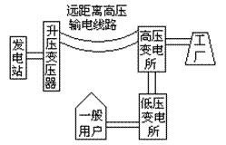 输送电能的流程