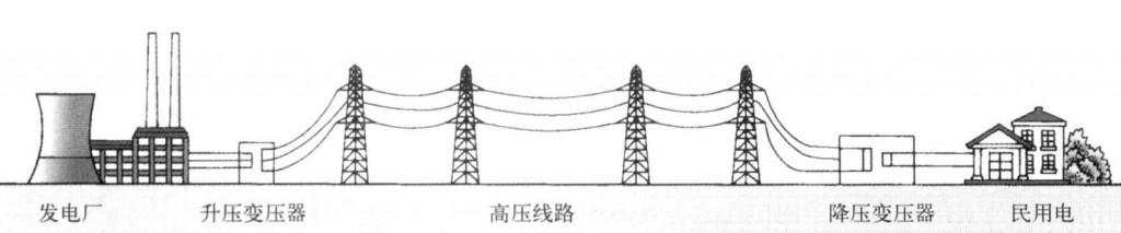 远距离输电示意图