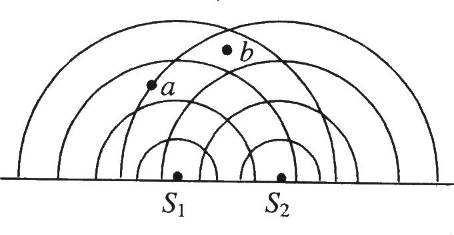 波的干涉图样