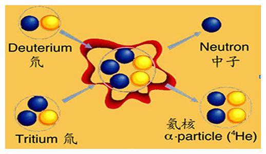 核聚变示意图