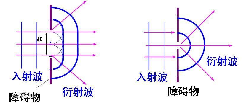 波的衍射示意图
