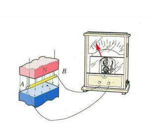 磁学内容之电磁感应
