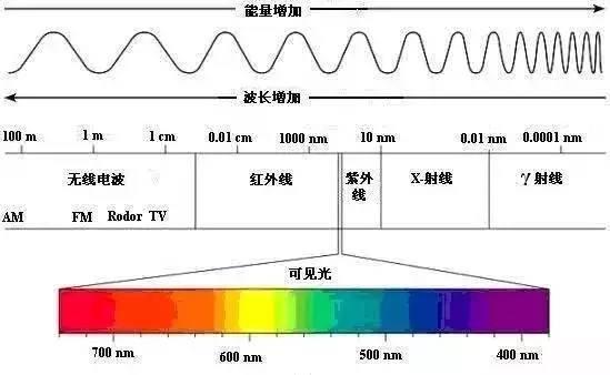 �磁波�V