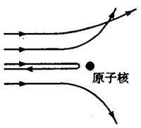 卢瑟福的轰击实验及其结论