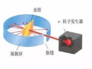 卢瑟福阿尔法粒子轰击实验